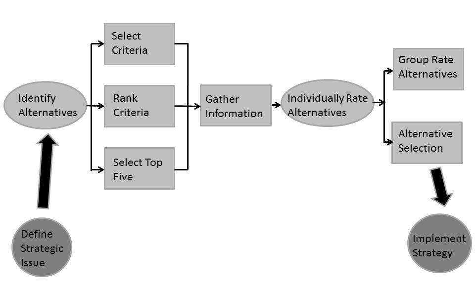 LSDM Diagram